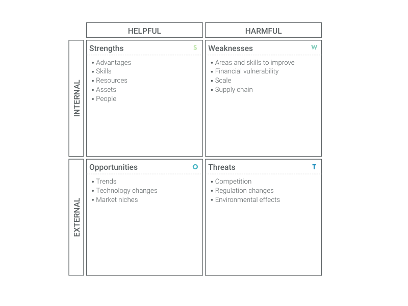 Create SWOT Analysis