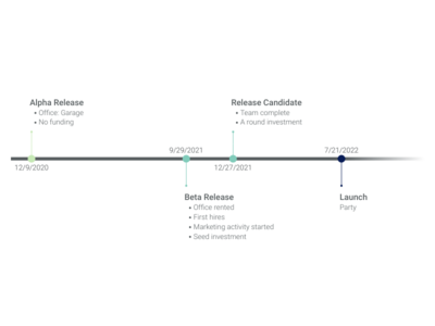 Gantt Chart alternative: Timeline Chart