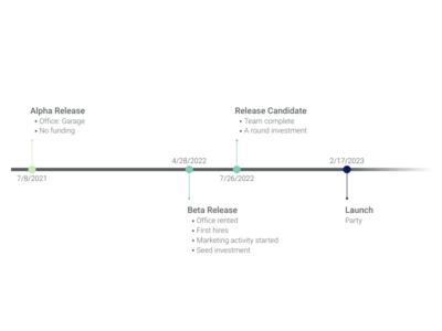 create easy timeline