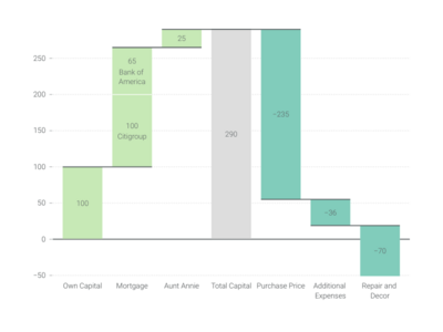 Growth Bar Chart alternative: Waterfall Chart